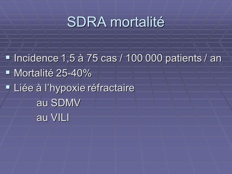 SDRA mortalité Incidence 1,5 à 75 cas / 100 000 patients / an Incidence 1,5 à 75 cas / 100 000 patients / an Mortalité 25-40% Mortalité 25-40% Liée à lhypoxie réfractaire Liée à lhypoxie réfractaire au SDMV au SDMV au VILI au VILI