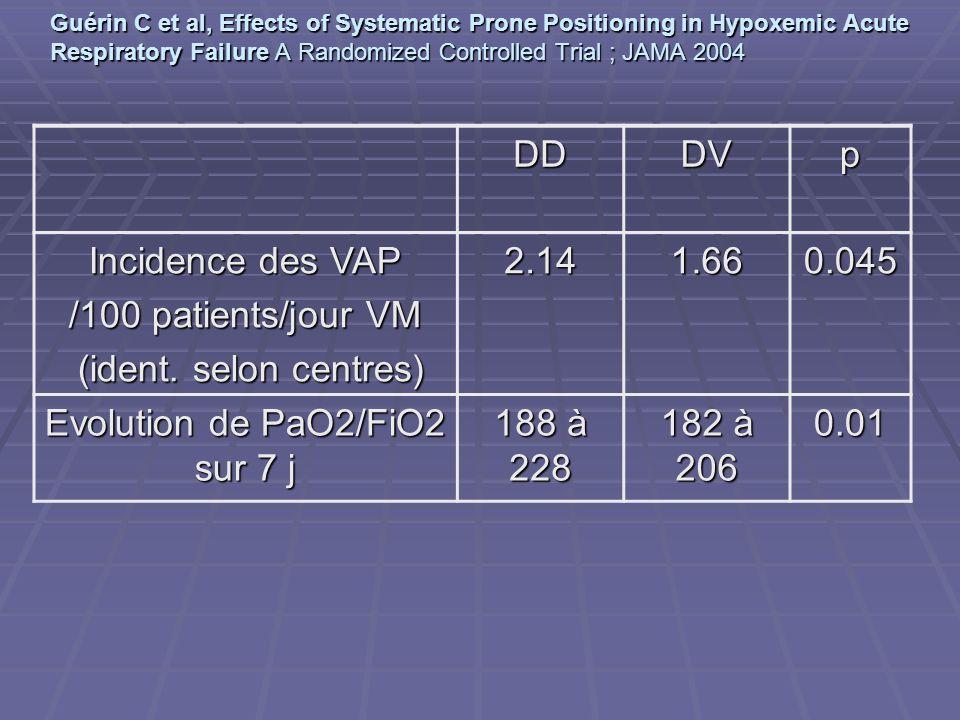 DDDVp Incidence des VAP /100 patients/jour VM (ident. selon centres) (ident. selon centres)2.141.660.045 Evolution de PaO2/FiO2 sur 7 j 188 à 228 182
