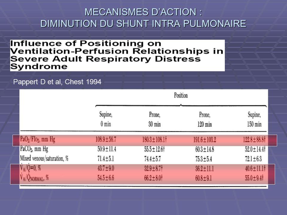 MECANISMES DACTION : DIMINUTION DU SHUNT INTRA PULMONAIRE Pappert D et al, Chest 1994