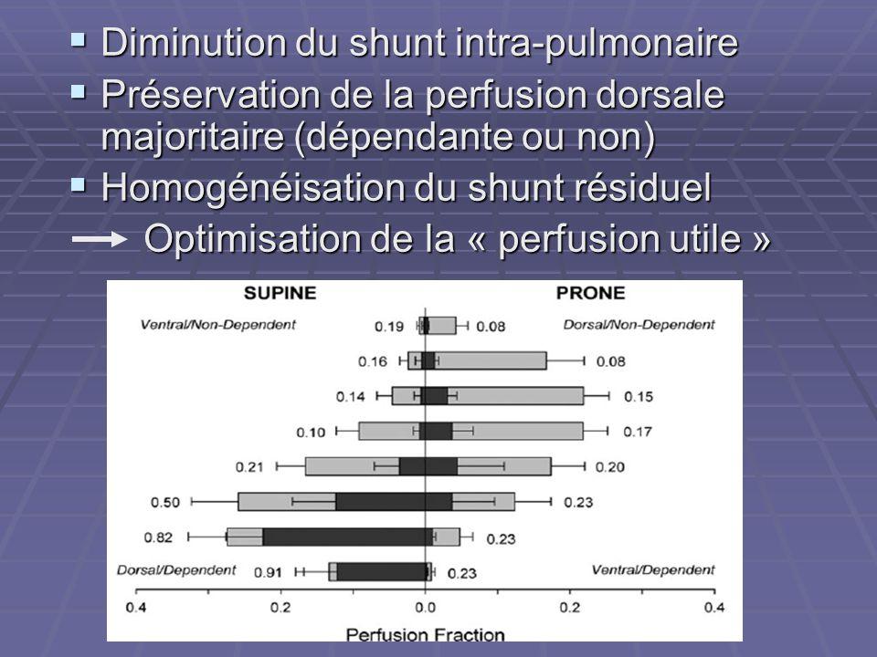 Diminution du shunt intra-pulmonaire Diminution du shunt intra-pulmonaire Préservation de la perfusion dorsale majoritaire (dépendante ou non) Préservation de la perfusion dorsale majoritaire (dépendante ou non) Homogénéisation du shunt résiduel Homogénéisation du shunt résiduel Optimisation de la « perfusion utile » Optimisation de la « perfusion utile »