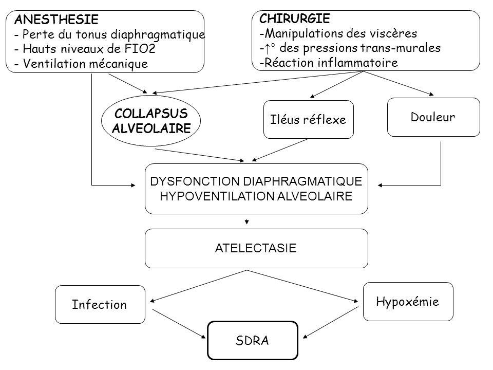 CHIRURGIE -Manipulations des viscères - ° des pressions trans-murales -Réaction inflammatoire DYSFONCTION DIAPHRAGMATIQUE HYPOVENTILATION ALVEOLAIRE A