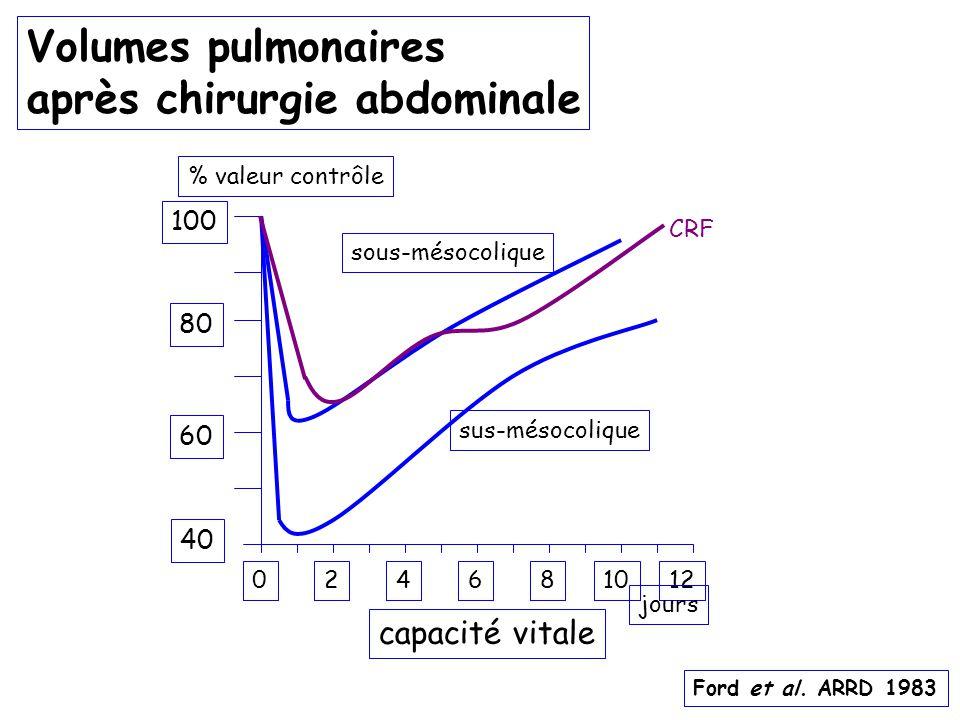 Volumes pulmonaires après chirurgie abdominale 246810120 100 80 60 40 % valeur contrôle sus-mésocolique sous-mésocolique capacité vitale jours Ford et