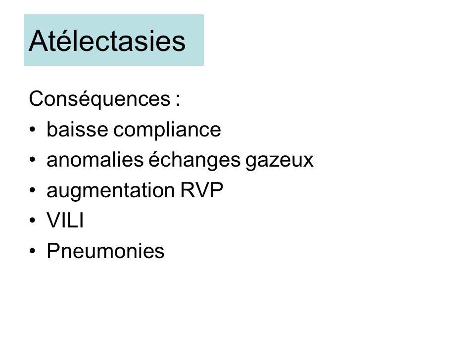 Conséquences : baisse compliance anomalies échanges gazeux augmentation RVP VILI Pneumonies Atélectasies