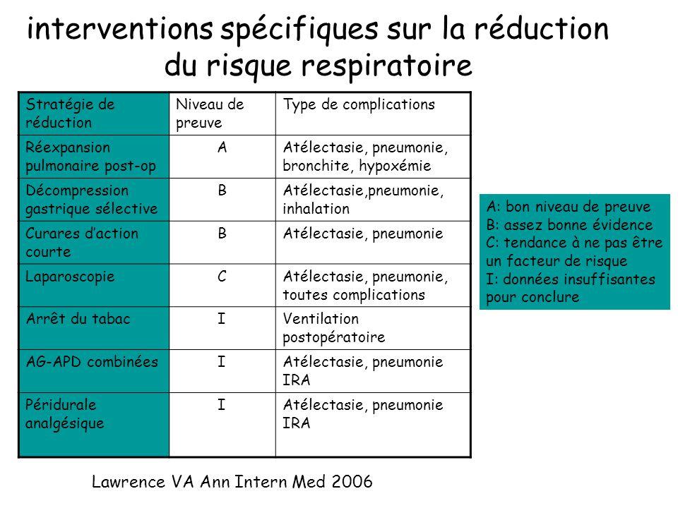 interventions spécifiques sur la réduction du risque respiratoire Stratégie de réduction Niveau de preuve Type de complications Réexpansion pulmonaire