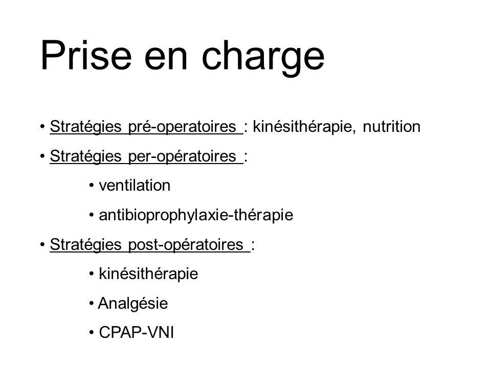 Prise en charge Stratégies pré-operatoires : kinésithérapie, nutrition Stratégies per-opératoires : ventilation antibioprophylaxie-thérapie Stratégies