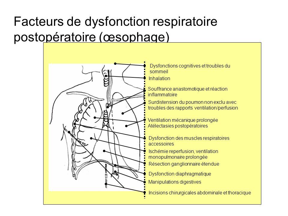 Facteurs de dysfonction respiratoire postopératoire (œsophage) Incisions chirurgicales abdominale et thoracique Dysfonction diaphragmatique Ischémie r