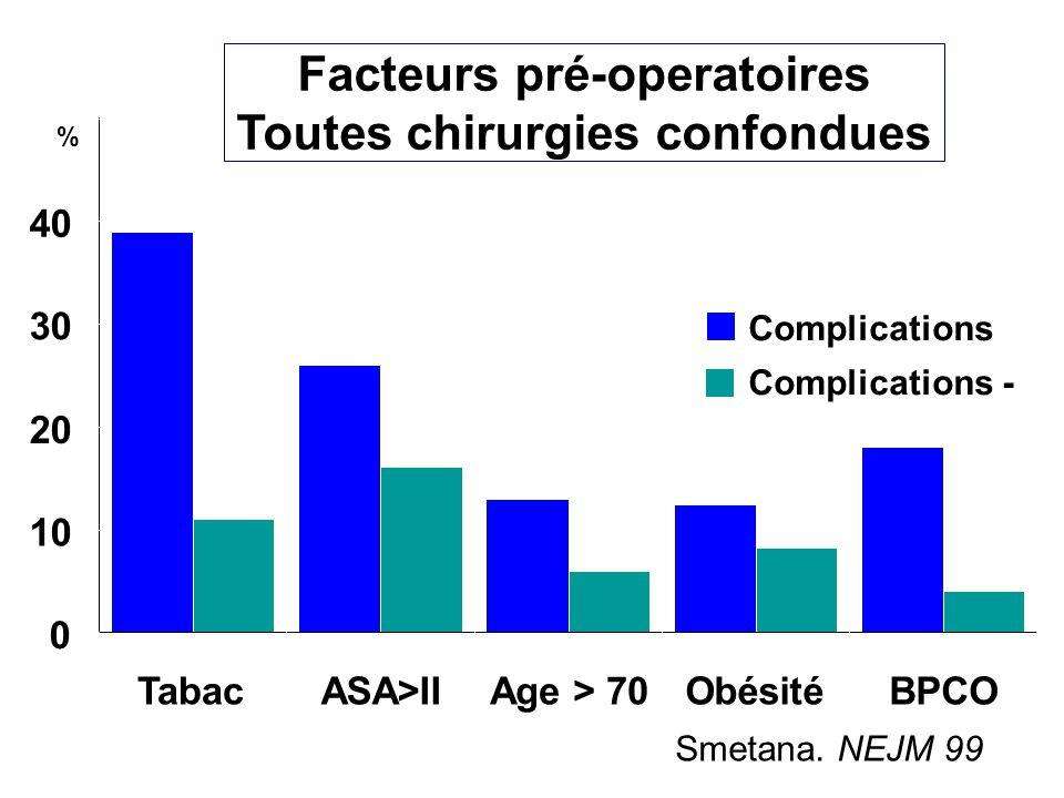 Volumes pulmonaires après chirurgie abdominale 246810120 100 80 60 40 % valeur contrôle sus-mésocolique sous-mésocolique capacité vitale jours Ford et al.