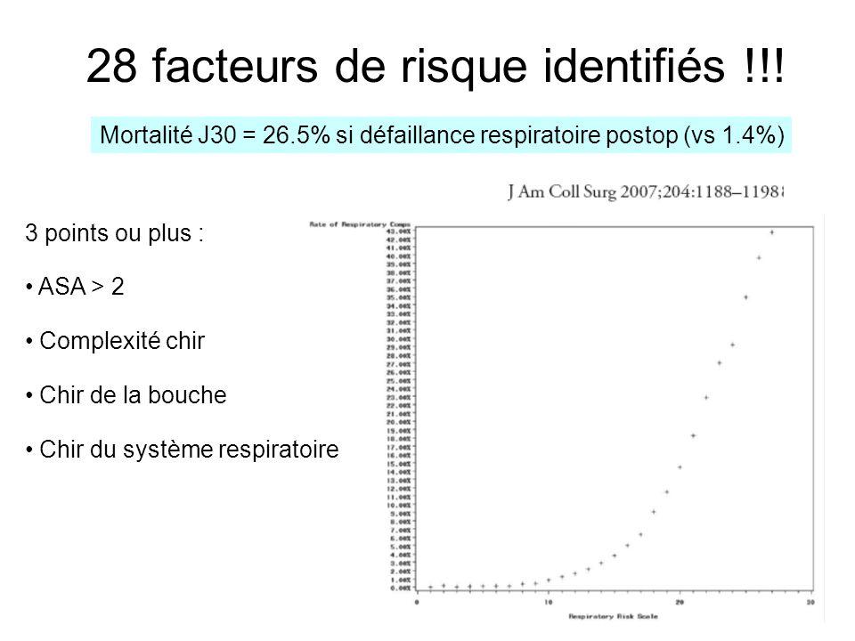 28 facteurs de risque identifiés !!! 3 points ou plus : ASA > 2 Complexité chir Chir de la bouche Chir du système respiratoire Mortalité J30 = 26.5% s