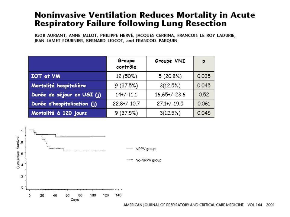 Groupe contrôle Groupe VNIp IOT et VM12 (50%)5 (20.8%)0.035 Mortalité hospitalière9 (37.5%)3(12.5%)0.045 Durée de séjour en USI (j)14+/-11,116,65+/-23