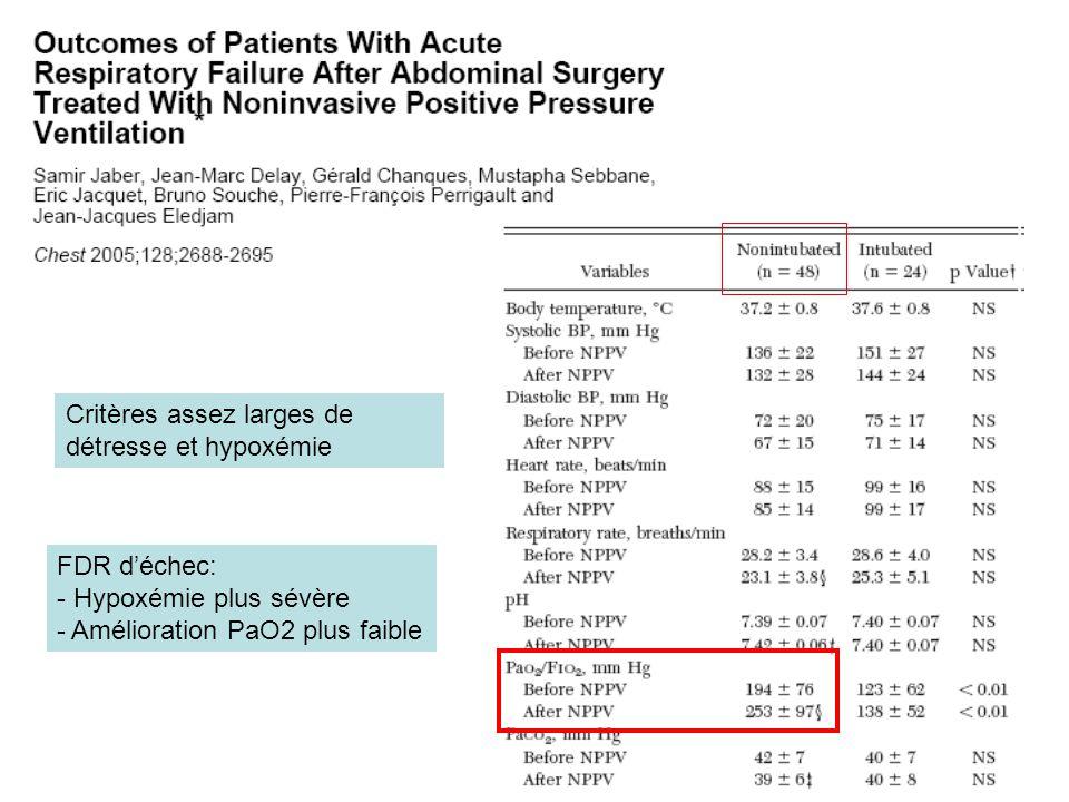 FDR déchec: - Hypoxémie plus sévère - Amélioration PaO2 plus faible Critères assez larges de détresse et hypoxémie