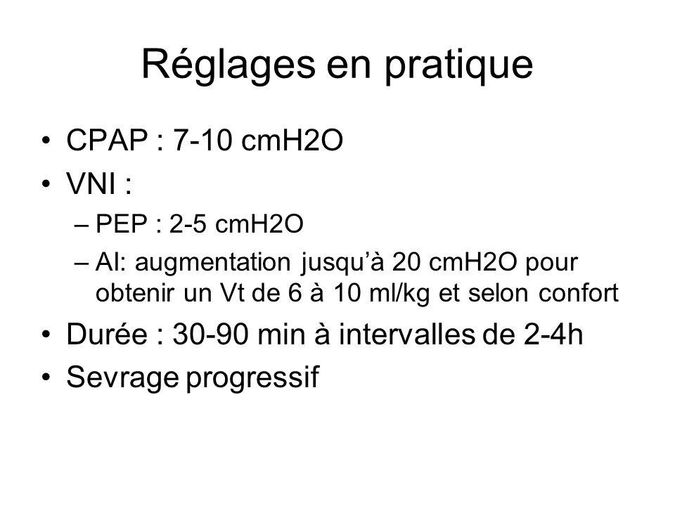 Réglages en pratique CPAP : 7-10 cmH2O VNI : –PEP : 2-5 cmH2O –AI: augmentation jusquà 20 cmH2O pour obtenir un Vt de 6 à 10 ml/kg et selon confort Du