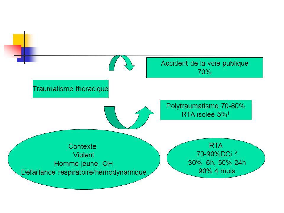 Traumatisme thoracique Accident de la voie publique 70% Polytraumatisme 70-80% RTA isolée 5% 1 Contexte Violent Homme jeune, OH Défaillance respiratoi
