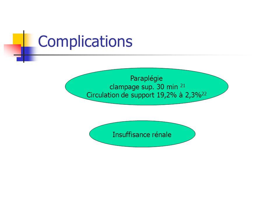 Complications Paraplégie clampage sup. 30 min 21 Circulation de support 19,2% à 2,3% 22 Insuffisance rénale
