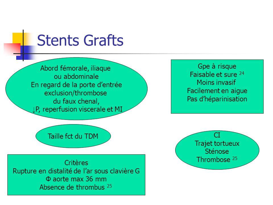 Stents Grafts Gpe à risque Faisable et sure 24 Moins invasif Facilement en aigue Pas dhéparinisation Abord fémorale, iliaque ou abdominale En regard d