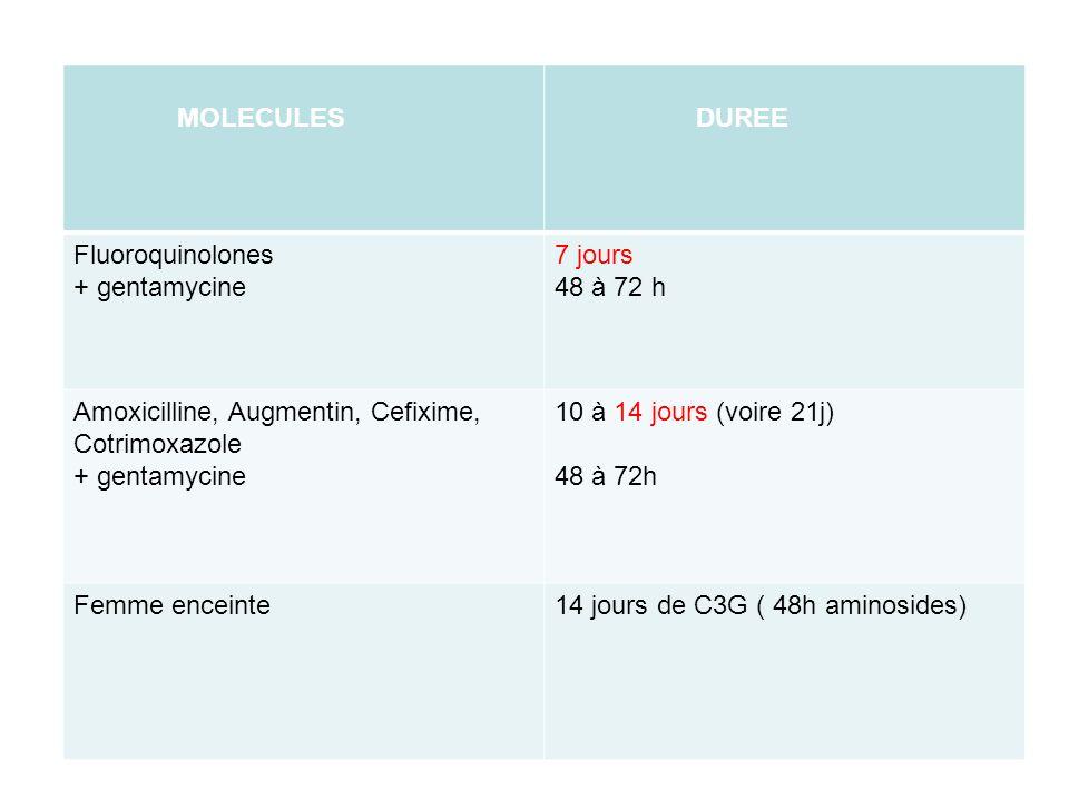 MOLECULES DUREE Fluoroquinolones + gentamycine 7 jours 48 à 72 h Amoxicilline, Augmentin, Cefixime, Cotrimoxazole + gentamycine 10 à 14 jours (voire 2