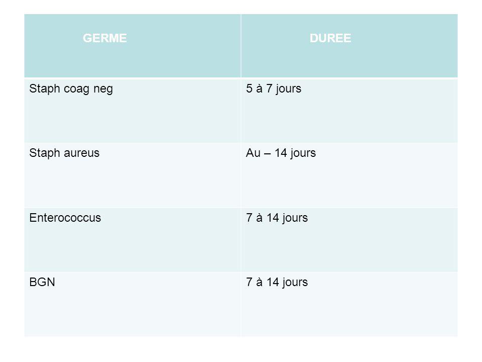 GERME DUREE Staph coag neg5 à 7 jours Staph aureusAu – 14 jours Enterococcus7 à 14 jours BGN7 à 14 jours