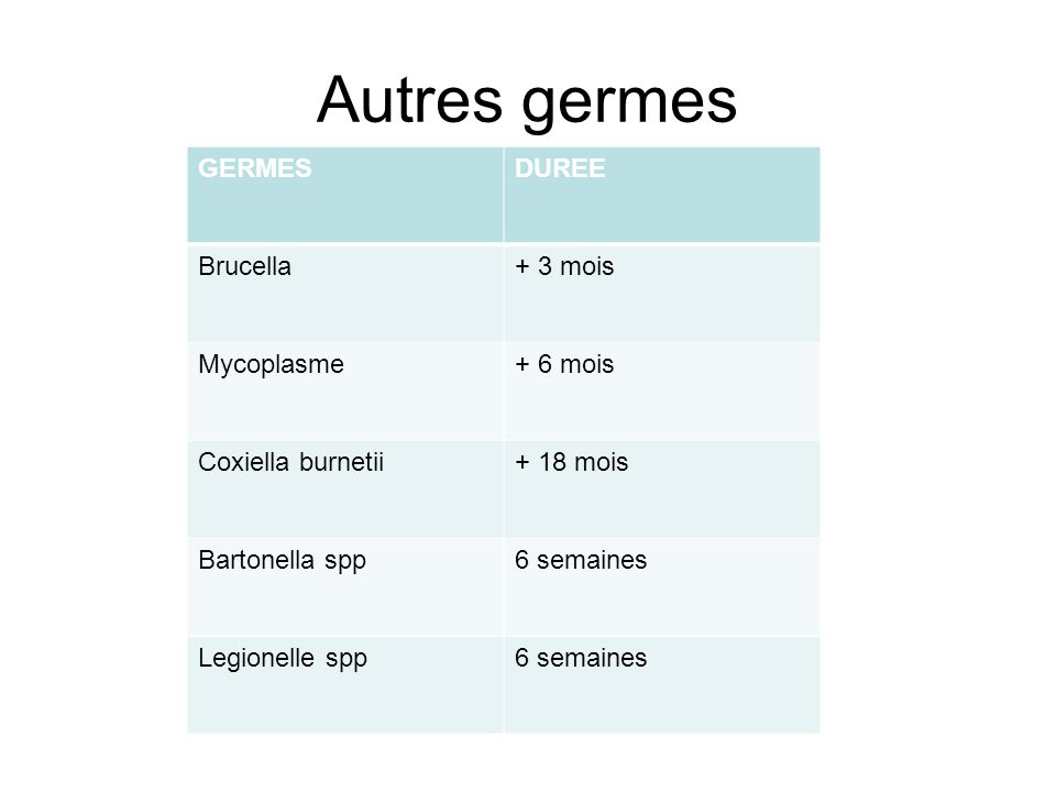 Autres germes GERMESDUREE Brucella+ 3 mois Mycoplasme+ 6 mois Coxiella burnetii+ 18 mois Bartonella spp6 semaines Legionelle spp6 semaines