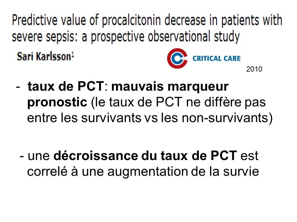 2010 - taux de PCT: mauvais marqueur pronostic (le taux de PCT ne diffère pas entre les survivants vs les non-survivants) - une décroissance du taux d