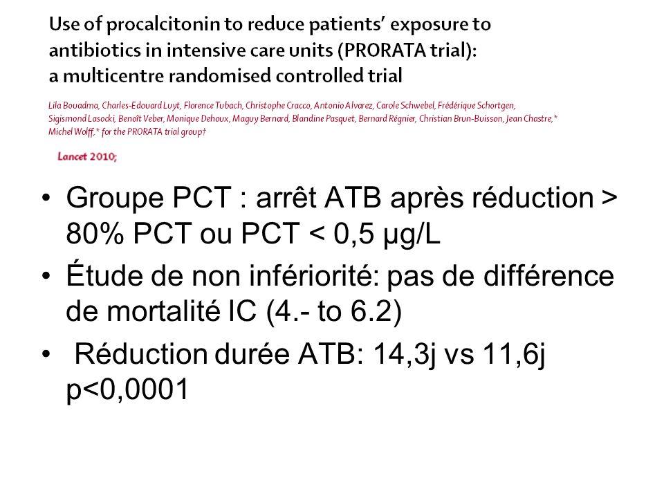 Groupe PCT : arrêt ATB après réduction > 80% PCT ou PCT < 0,5 µg/L Étude de non infériorité: pas de différence de mortalité IC (4.- to 6.2) Réduction