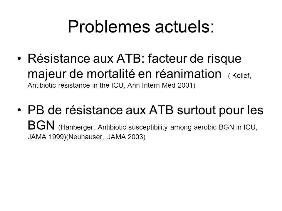 Problemes actuels: Résistance aux ATB: facteur de risque majeur de mortalité en réanimation ( Kollef, Antibiotic resistance in the ICU, Ann Intern Med
