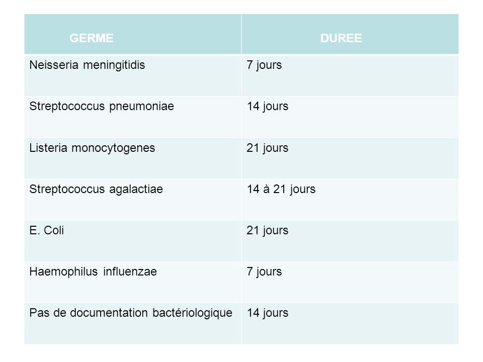 GERME DUREE Neisseria meningitidis7 jours Streptococcus pneumoniae14 jours Listeria monocytogenes21 jours Streptococcus agalactiae14 à 21 jours E. Col