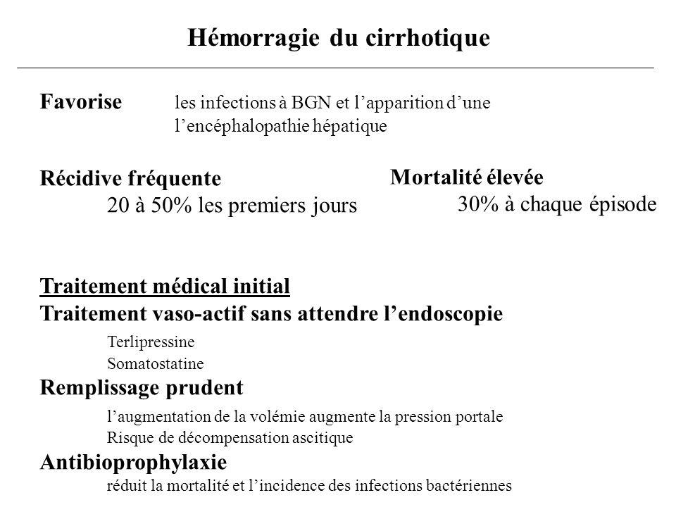 Van dam, NEJM 1999 Traitement endoscopique +++ Varices oesophagiennes ligature élastique ou sclérothérapie efficacité équivalente (85%) moins de complications (ulcère, sténose) moins de séances dendoscopie Varices gastriques sclérothérapie colle biologique Autres traitements Bétabloquant Sonde de Blackmoore TIPPS Hémorragie du cirrhotique