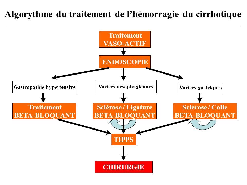 Conclusions Rôle majeur de lendoscopie diagnostic thérapeutique pronostic Traitements médicaux complémentaires IPP agents vaso-actifs Prévenir les récidives