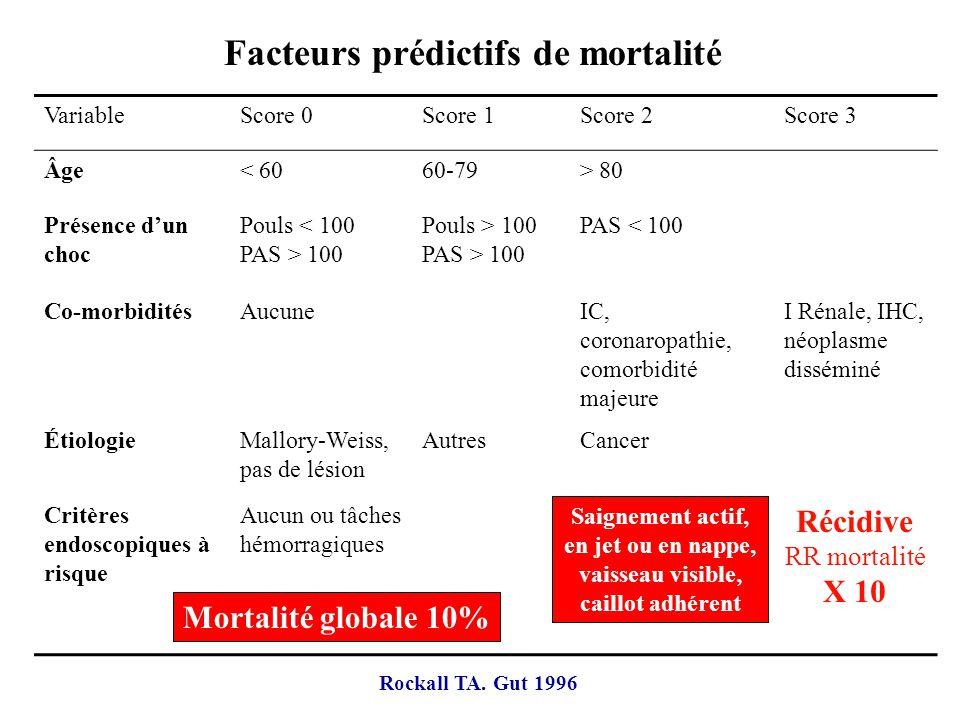 Aspects morphologiques et traitement de lulcère Endoscopie capitale pour le diagnostic, le pronostic et le traitement Récidive hémorragique survient dans 15 à 20% des cas estimée par laspect endoscopique Score de Forrest IaHémorragie en jet IbSuintement diffus IIaVaisseau visible non hémorragique IIbCaillot adhérent IIcTaches pigmentées IIICratère à fond propre Traitement endoscopique +++ Hémostase par adrénaline 1/1000 ème et processus thermique