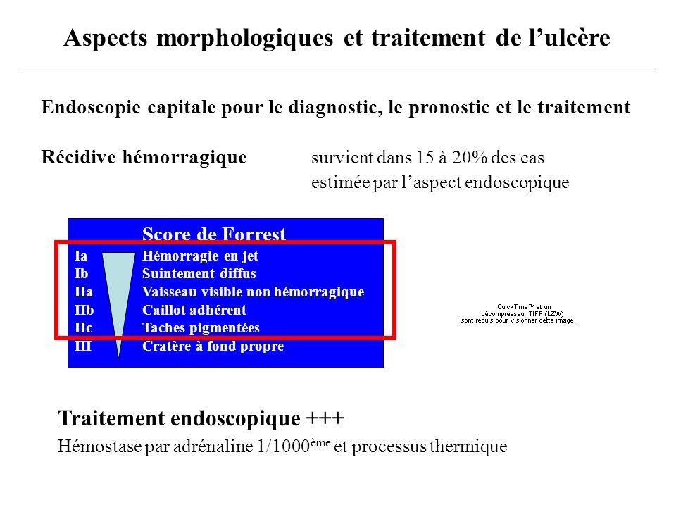 Traitement médical de pathologie ulcéreuse Aucun anti-ulcéreux ne réduit la mortalité lorsque survient une hémorragie Intérêt des inhibiteurs des pompes à protons 1.dans la prévention des récidives +++ 2.pour éviter le « second look » endoscopique 3.pour éviter recours à la chirurgie Oméprazole per os ou IV Réduit les récidives hémorragiques après endoscopie LES IPP NE DOIVENT PAS ETRE UTILISES EN ALTERNATIVE AU TRAITEMENT ENDOSCOPIQUE La cascade de la coagulation et l agrégation plaquettaire est inhibée lorsque le pH < 6