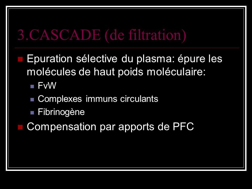 3.CASCADE (de filtration) Epuration sélective du plasma: épure les molécules de haut poids moléculaire: FvW Complexes immuns circulants Fibrinogène Co