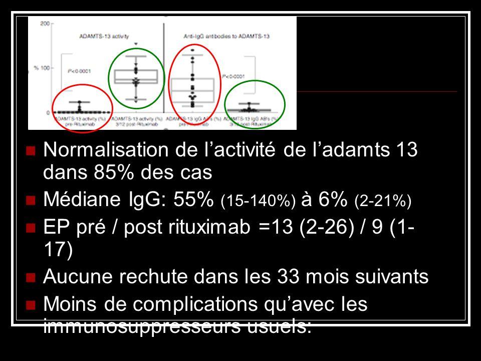 Normalisation de lactivité de ladamts 13 dans 85% des cas Médiane IgG: 55% (15-140%) à 6% (2-21%) EP pré / post rituximab =13 (2-26) / 9 (1- 17) Aucun