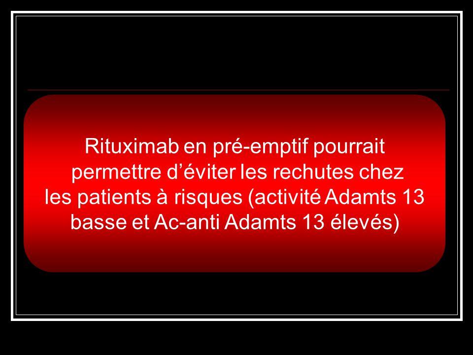 À 3 mois :Activité Adamts 13: 15 à 75% et disparition des AC À 6 mois : Activité > 20% et absence dAC 3 patients : pas de rechute à 29, 24 et 6 mois 2