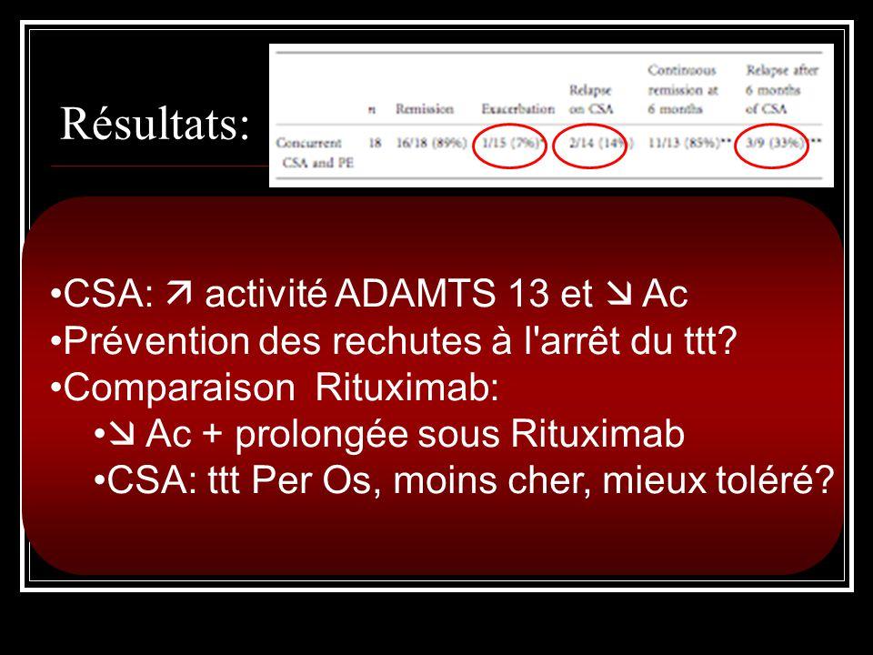 Résultats: Tx de rémission= 89% (16/18) 1 récurrence dans les 30 j, 2 dans les 6 mois, 3 rechutes après les 6 mois de Ciclosporine(CSA) 2 patients : c