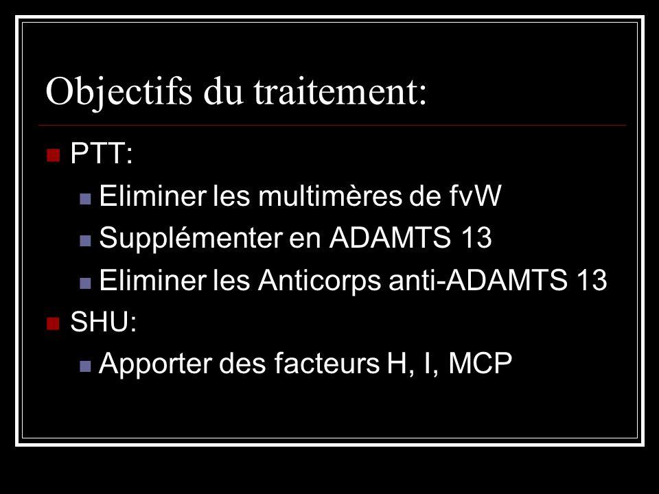 Objectifs du traitement: PTT: Eliminer les multimères de fvW Supplémenter en ADAMTS 13 Eliminer les Anticorps anti-ADAMTS 13 SHU: Apporter des facteur