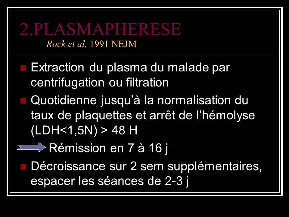 2.PLASMAPHERESE Rock et al. 1991 NEJM Extraction du plasma du malade par centrifugation ou filtration Quotidienne jusquà la normalisation du taux de p