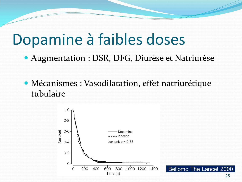 Dopamine à faibles doses Augmentation : DSR, DFG, Diurèse et Natriurèse Mécanismes : Vasodilatation, effet natriurétique tubulaire 25 Bellomo The Lancet 2000