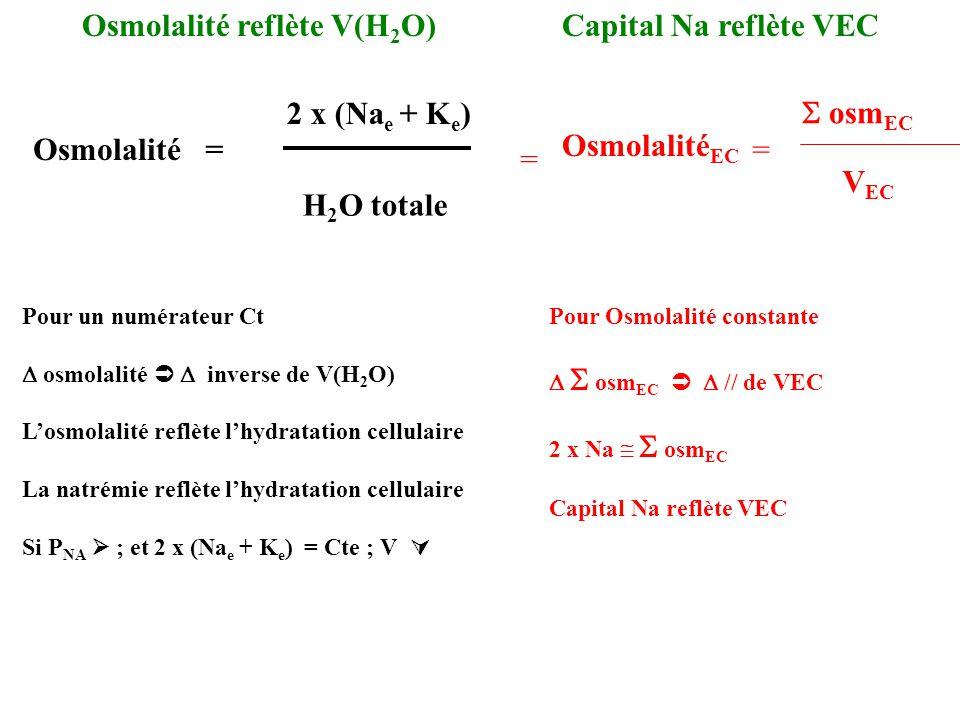 Osmolalité reflète V(H 2 O) Pour un numérateur Ct osmolalité inverse de V(H 2 O) Losmolalité reflète lhydratation cellulaire La natrémie reflète lhydr