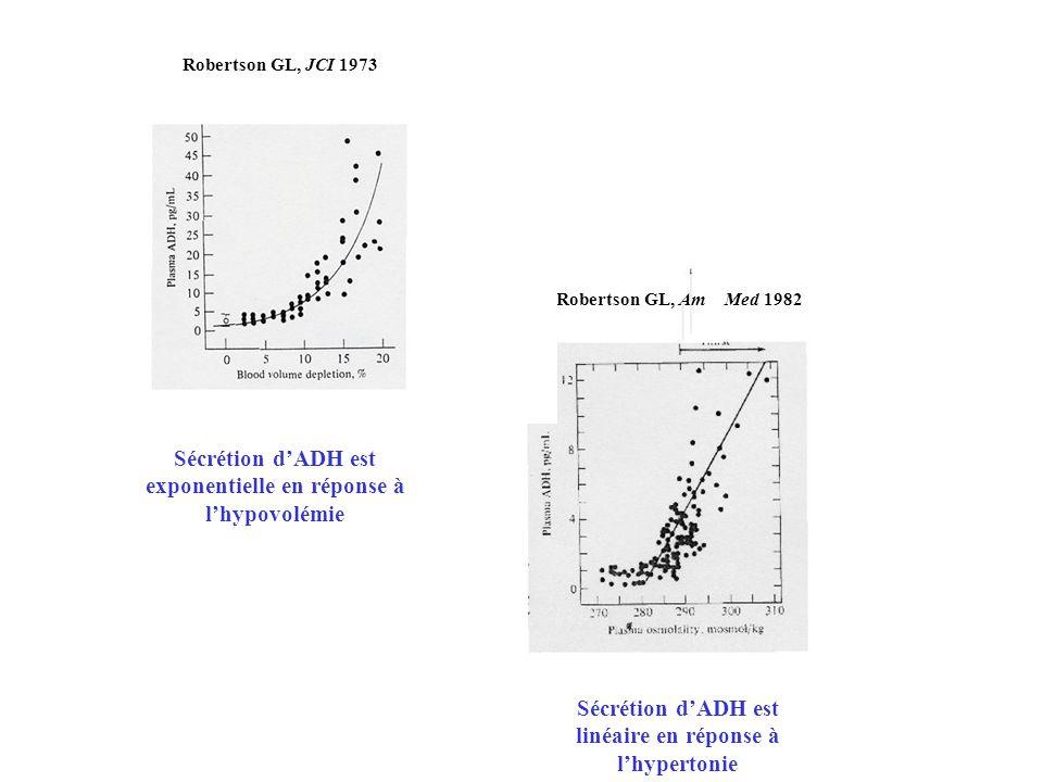 J Sécrétion dADH est linéaire en réponse à lhypertonie Robertson GL, AmMed 1982 Sécrétion dADH est exponentielle en réponse à lhypovolémie JCI Roberts