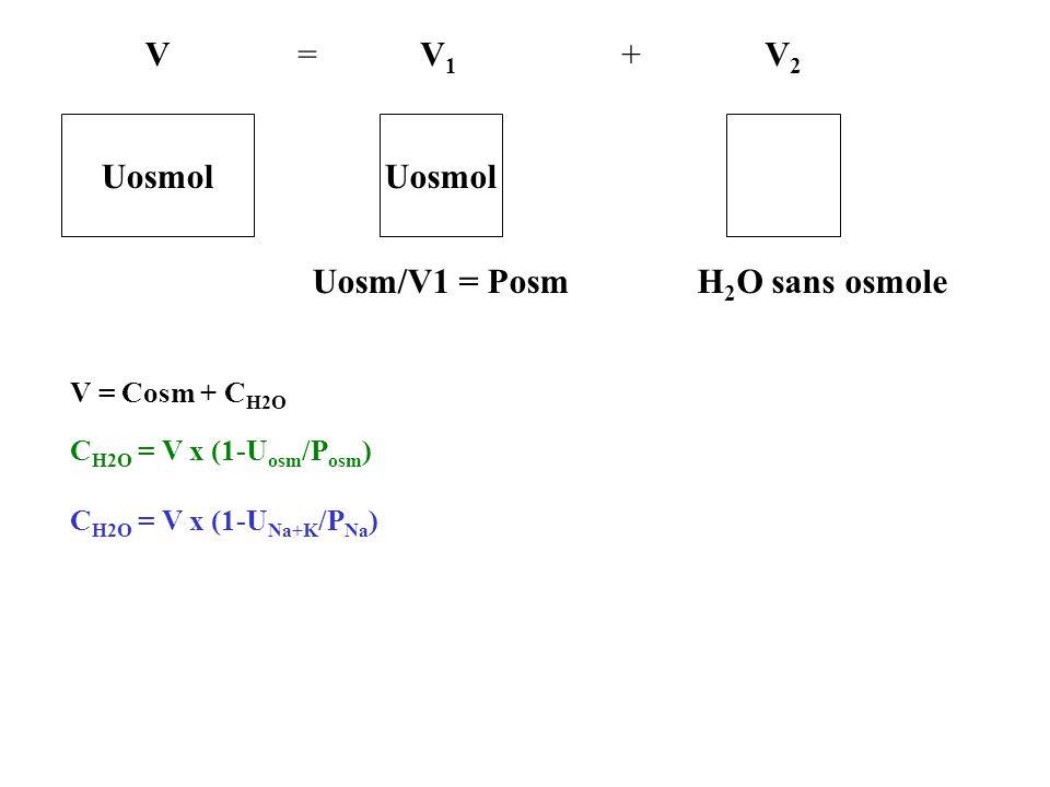 Uosmol Uosm/V1 = Posm V1V1 VV2V2 H 2 O sans osmole =+ V = Cosm + C H2O C H2O = V x (1-U osm /P osm ) C H2O = V x (1-U Na+K /P Na )