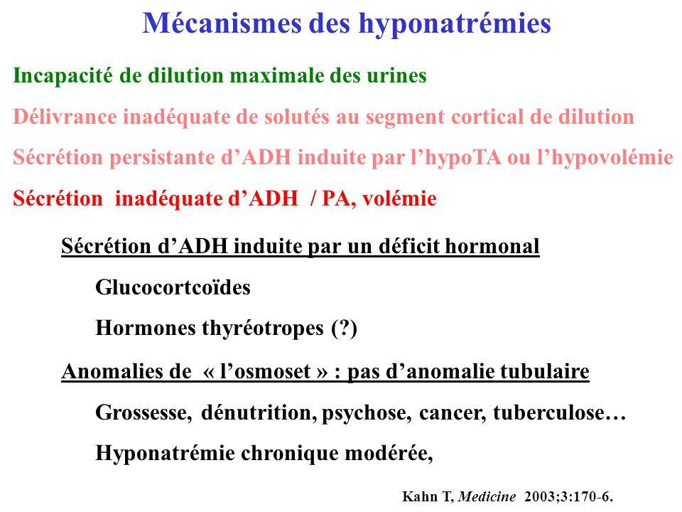 Sécrétion dADH induite par un déficit hormonal Glucocortcoïdes Hormones thyréotropes (?) Anomalies de « losmoset » : pas danomalie tubulaire Grossesse
