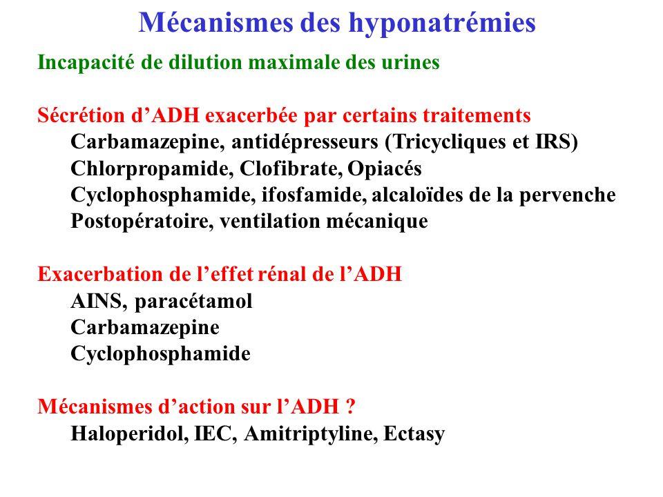 Incapacité de dilution maximale des urines Sécrétion dADH exacerbée par certains traitements Carbamazepine, antidépresseurs (Tricycliques et IRS) Chlo