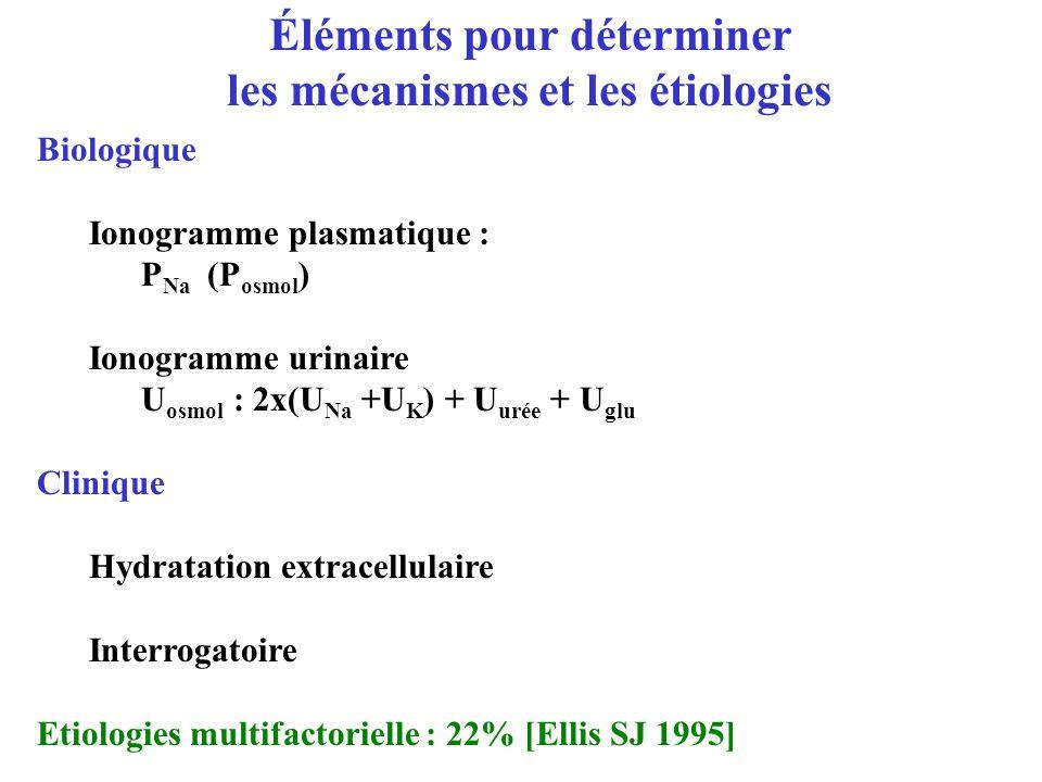 Éléments pour déterminer les mécanismes et les étiologies Biologique Ionogramme plasmatique : P Na (P osmol ) Ionogramme urinaire U osmol : 2x(U Na +U