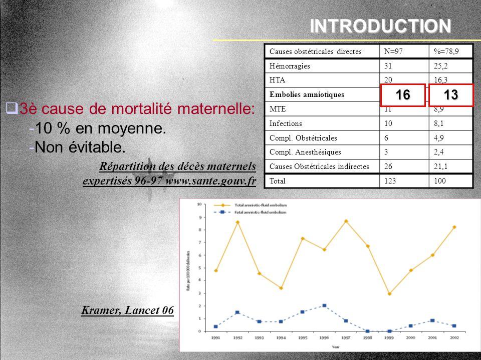 INTRODUCTION 3è cause de mortalité maternelle: -10 % en moyenne. -Non évitable. Répartition des décès maternels expertisés 96-97 www.sante.gouv.fr Kra