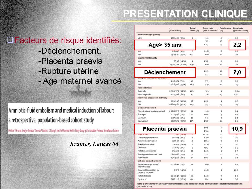 PRESENTATION CLINIQUE Facteurs de risque identifiés: Kramer, Lancet 06 10,9 Placenta praevia 2,2 Age> 35 ans Déclenchement2,0 -Déclenchement. -Placent