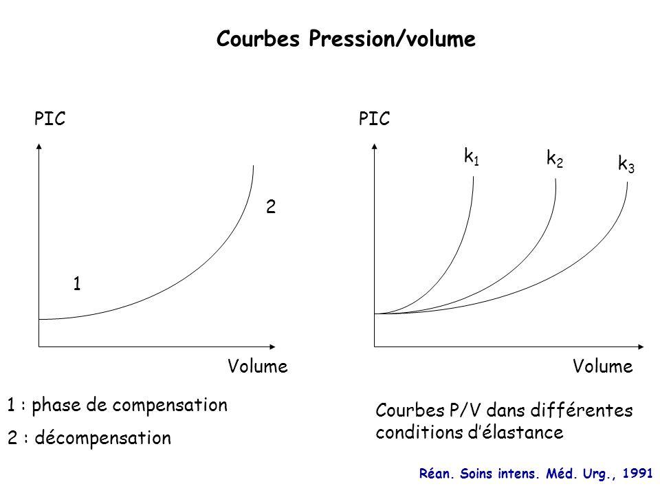 Réan. Soins intens. Méd. Urg., 1991 PIC Volume 1 2 1 : phase de compensation 2 : décompensation Courbes Pression/volume Volume PIC k1k1 k2k2 k3k3 Cour