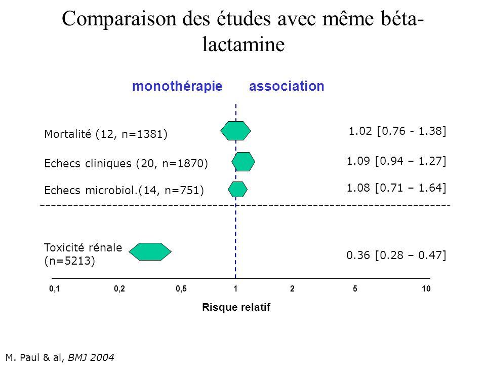 Comparaison des études avec même béta- lactamine Echecs cliniques (20, n=1870) Mortalité (12, n=1381) 0,10,20,51210 Risque relatif 5 monothérapieassoc