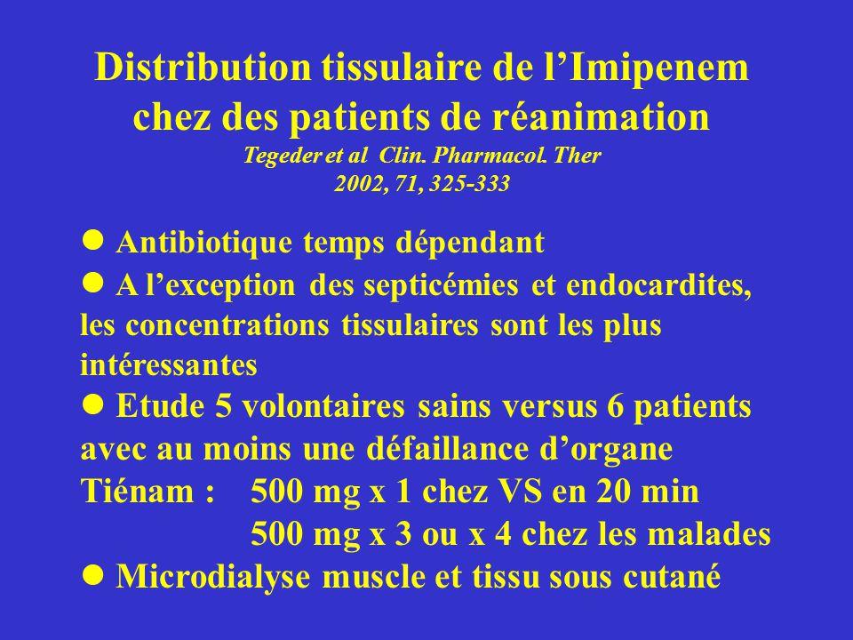 Distribution tissulaire de lImipenem chez des patients de réanimation Tegeder et al Clin. Pharmacol. Ther 2002, 71, 325-333 Antibiotique temps dépenda