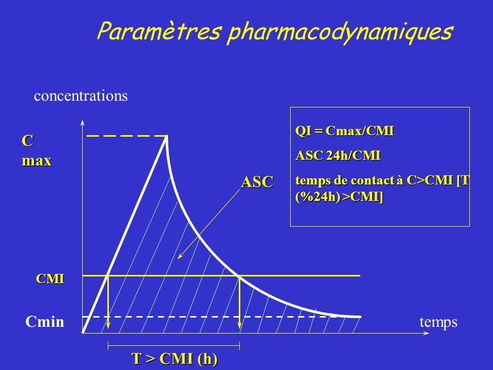 Paramètres pharmacodynamiquesASC C max Cmin CMI T > CMI (h) temps concentrations QI = Cmax/CMI ASC 24h/CMI temps de contact à C>CMI [T (%24h) >CMI]