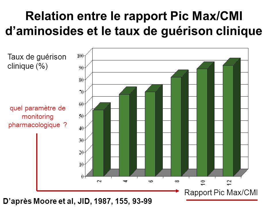 Relation entre le rapport Pic Max/CMI daminosides et le taux de guérison clinique Taux de guérison clinique (%) Rapport Pic Max/CMI Daprès Moore et al