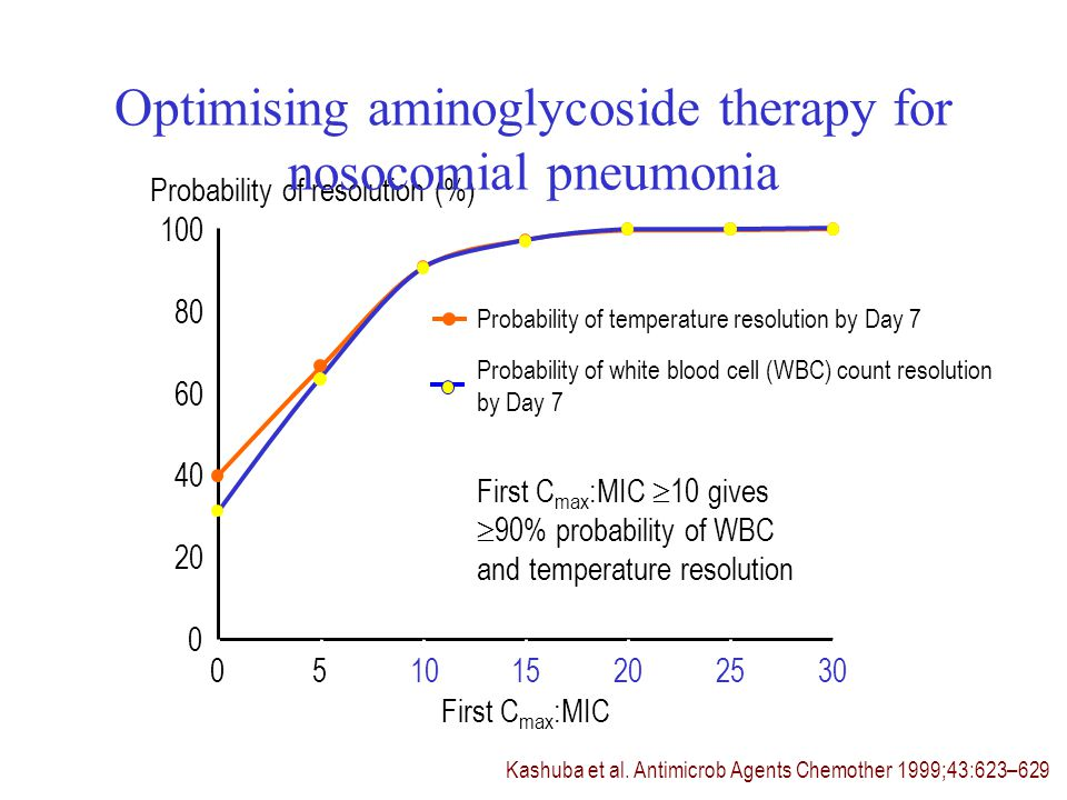 Kashuba et al. Antimicrob Agents Chemother 1999;43:623–629 Probability of resolution (%) First C max :MIC 10 gives 90% probability of WBC and temperat